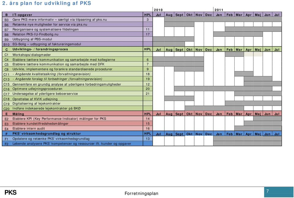 nu 17 B9 Udbygning af PBS-modul B10 EG-Bolig udbygning af faktureringsmodul C Udviklings- /forandringsproces HPL Jul Aug Sept Okt Nov Dec Jan Feb Mar Apr Maj Jun Jul C1 Workshops/dialogmøder C4