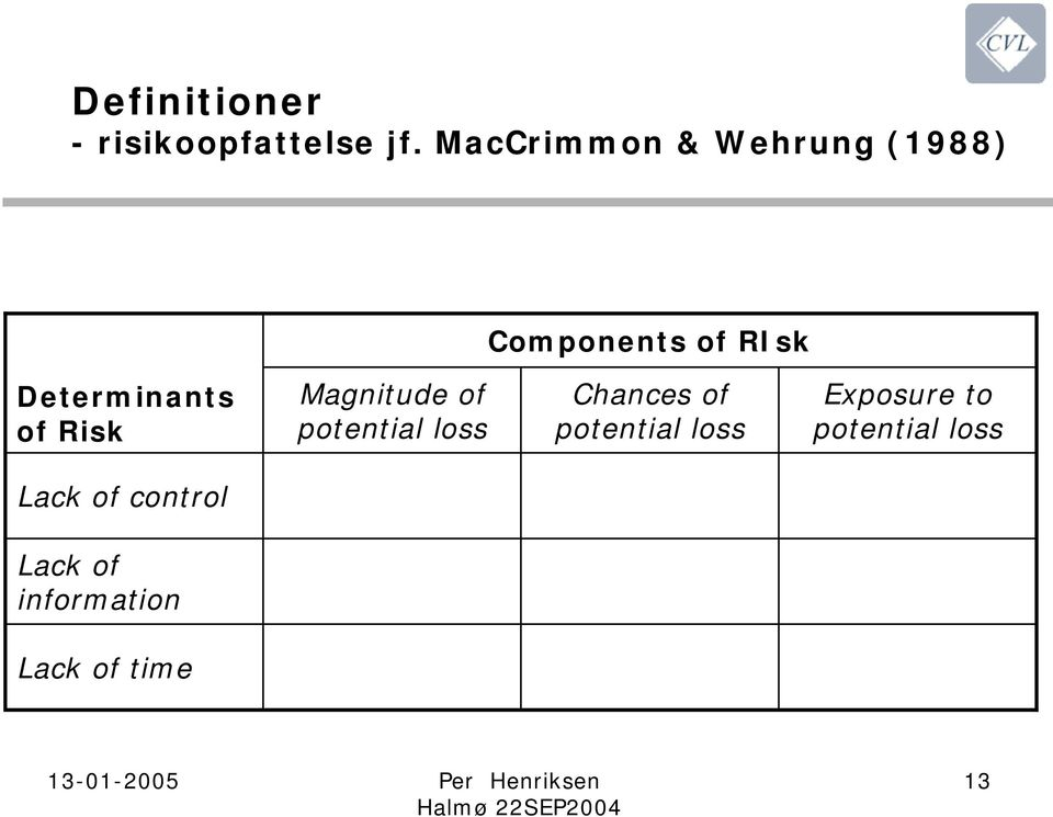Determinants of Risk Magnitude of potential loss Chances