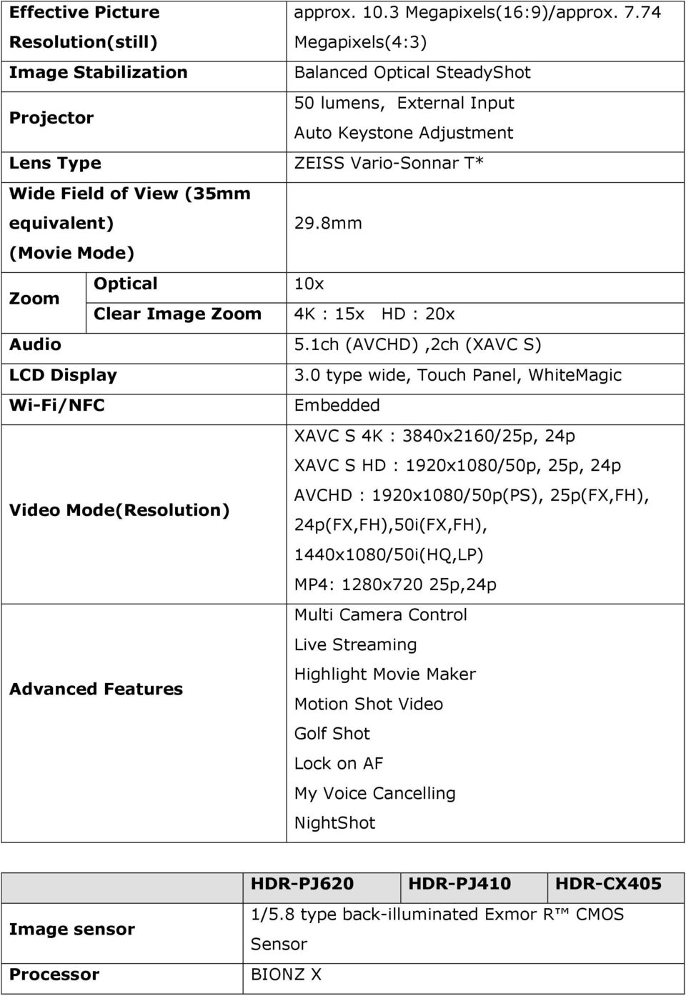 (35mm equivalent) 29.8mm (Movie Mode) Optical 10x Zoom Clear Image Zoom 4K : 15x HD : 20x Audio 5.1ch (AVCHD),2ch (XAVC S) LCD Display 3.
