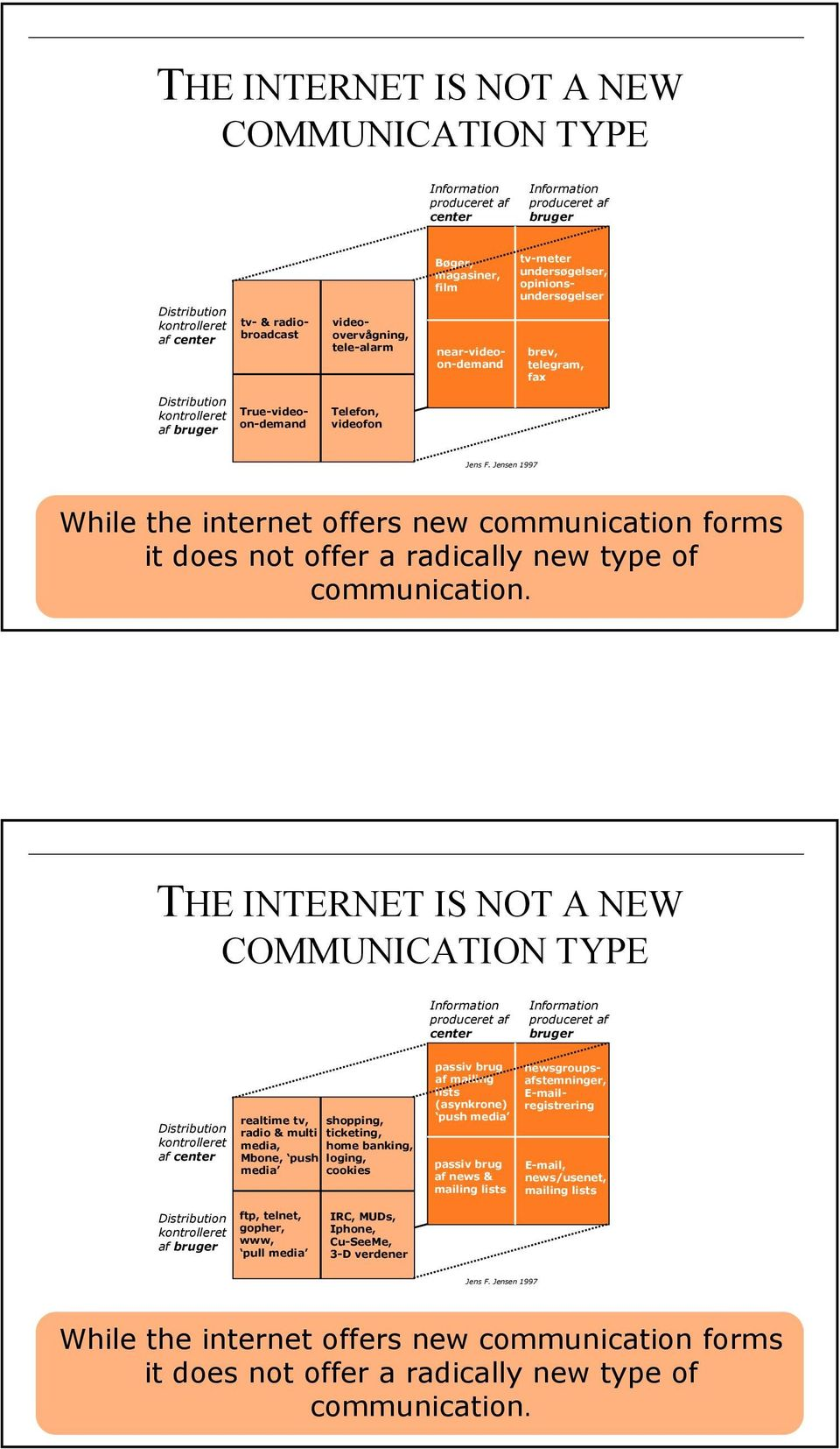 Jensen 1997 While the internet offers new communication forms it does not offer a radically new type of communication.