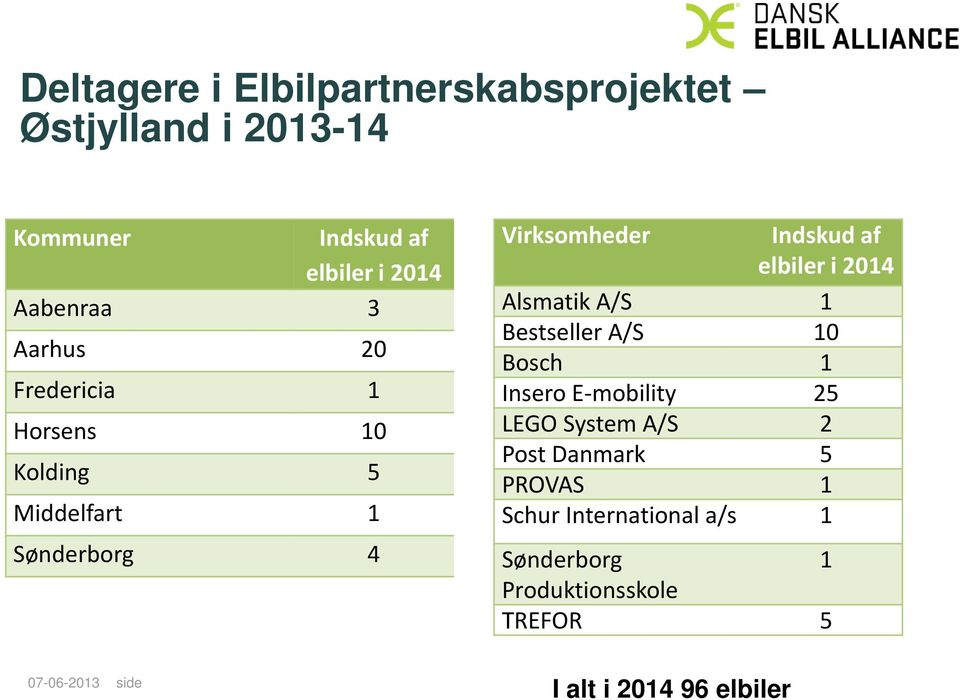 i 2014 Alsmatik A/S 1 Bestseller A/S 10 Bosch 1 Insero E-mobility 25 LEGO System A/S 2 Post Danmark 5