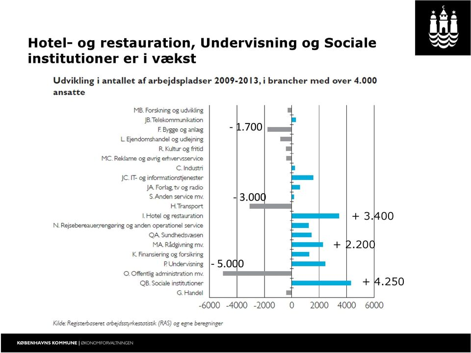 institutioner er i vækst -1.