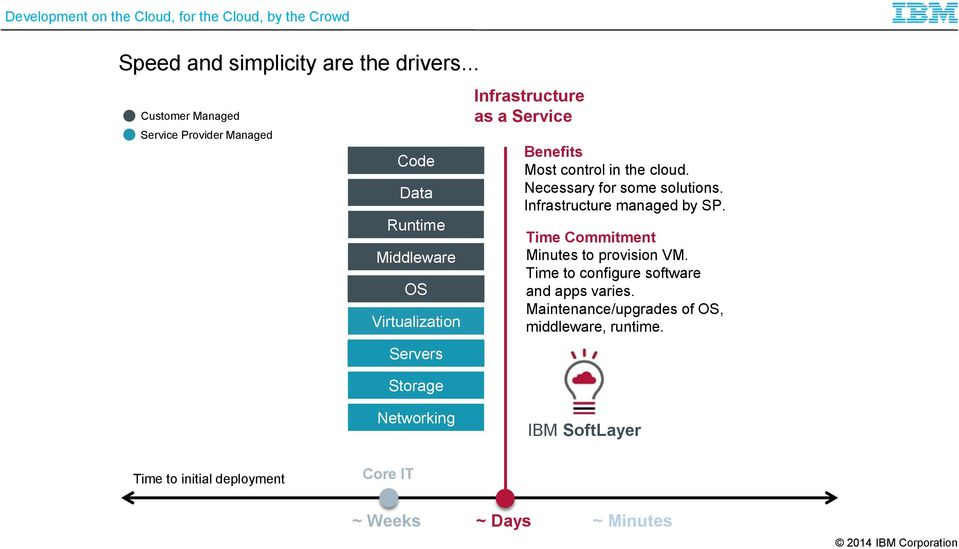 Infrastructure as a Service Benefits Most control in the cloud. Necessary for some solutions.