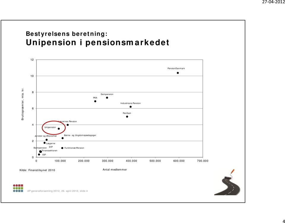 Ungdomspædagoger 2 Lægerne Bankpension DIP FunktionærPension Finanssektoren ISP 0 0 100.000 200.000 300.
