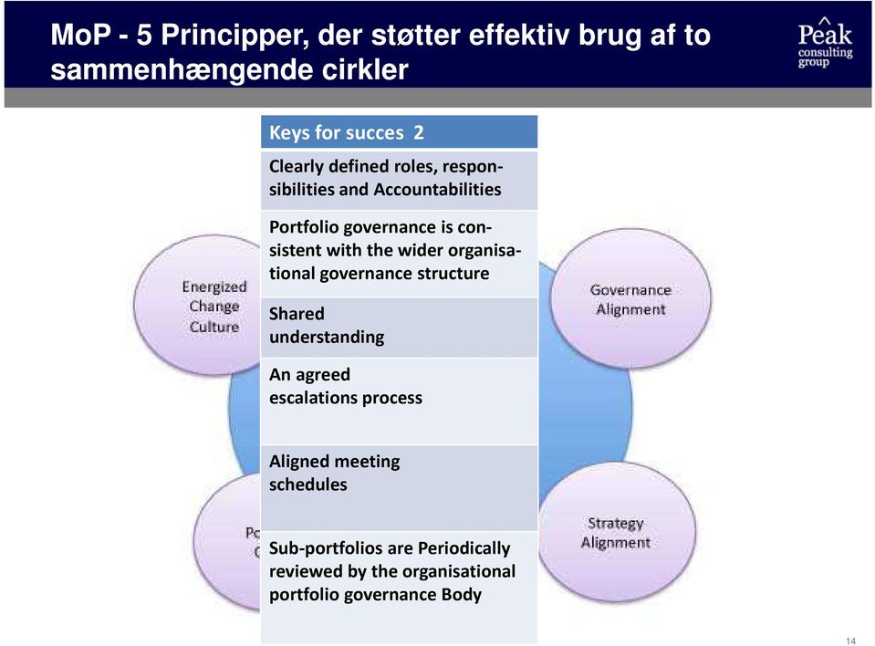 wider organisational governance structure Shared understanding An agreed escalations process Aligned