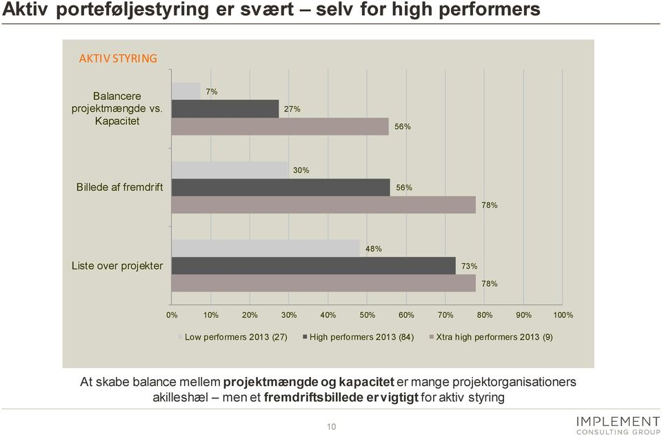 70% 80% 90% 100% Low performers 2013 (27) High performers 2013 (84) Xtra high performers 2013 (9) At skabe balance