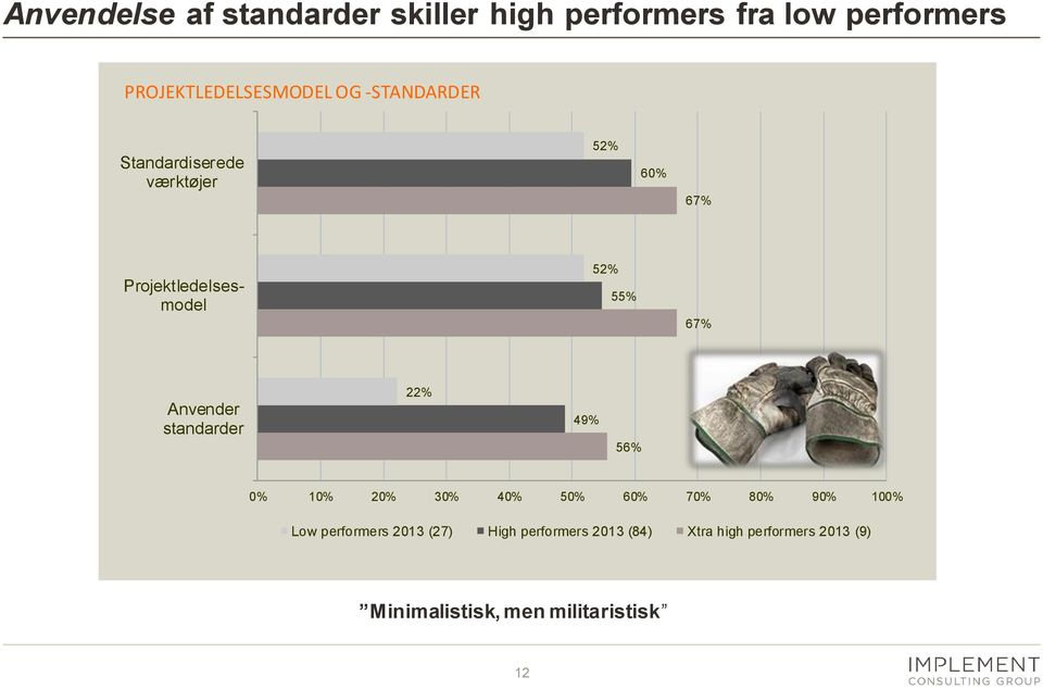 standarder 22% 49% 56% 0% 10% 20% 30% 40% 50% 60% 70% 80% 90% 100% Low performers 2013 (27)
