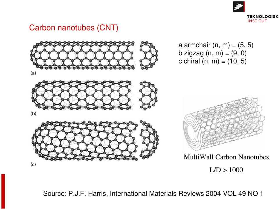 MultiWall Carbon Nanotubes L/D > 1000 Source: P.J.F.