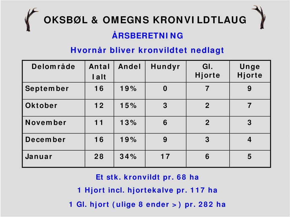 Hjorte Unge Hjorte September 16 19% 0 7 9 Oktober 12 15% 3 2 7 November 11 13%