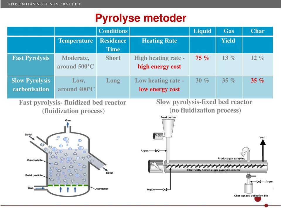 Pyrolysis carbonisation Low, around 400 C Long Low heating rate - low energy cost 30 % 35 % 35 % Fast