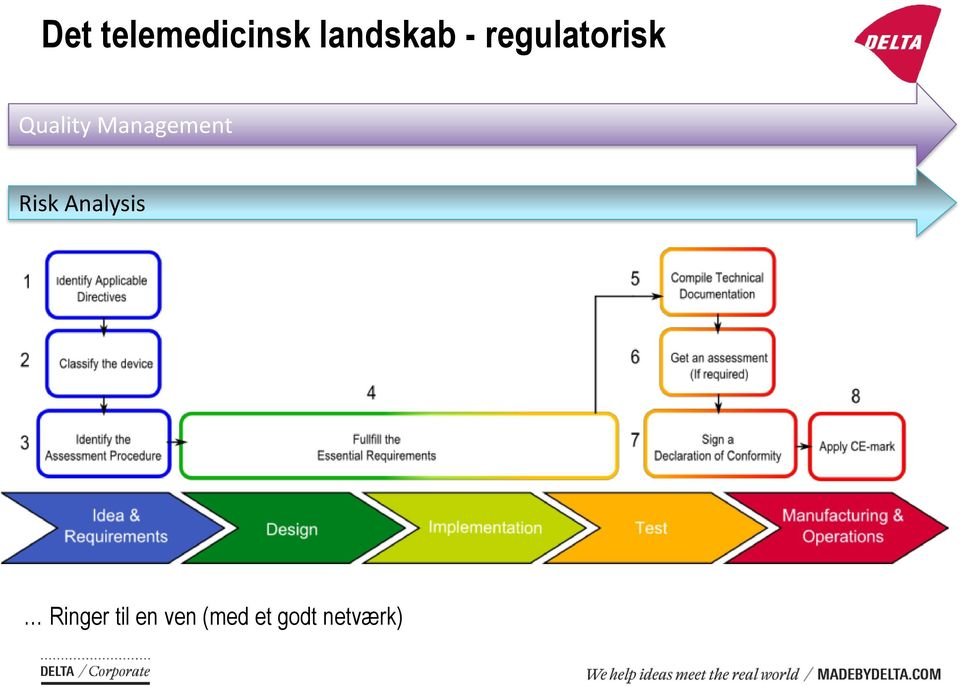 Management Risk Analysis