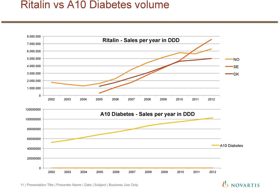 100000000 A10 Diabetes - Sales per year in DDD 80000000 60000000 40000000 A10 Diabetes 20000000 0 2002 2003