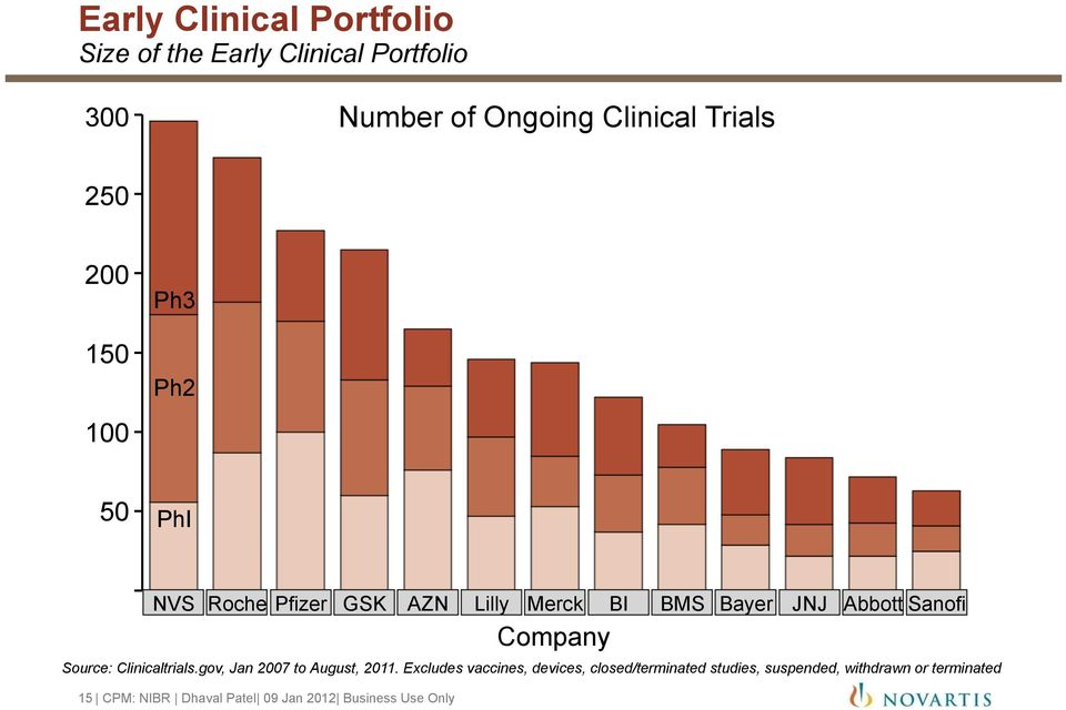 Company Source: Clinicaltrials.gov, Jan 2007 to August, 2011.