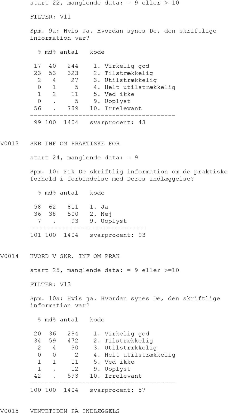 Irrelevant -------- 99 100 1404 svarprocent: 43 V0013 SKR INF OM PRAKTISKE FOR start 24, manglende data: = 9 Spm.