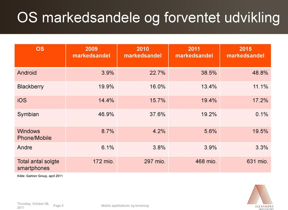 2% 0.1% Windows Phone/Mobile 8.7% 4.2% 5.6% 19.5% Andre 6.1% 3.8% 3.9% 3.3% Total antal solgte smartphones 172 mio.