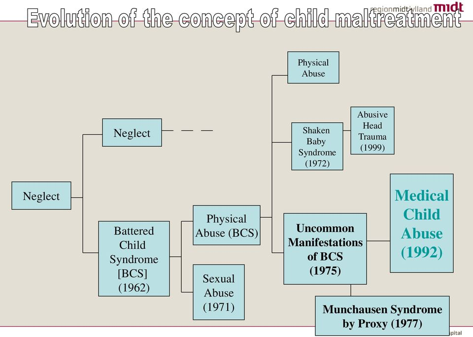 Physical Abuse (BCS) Sexual Abuse (1971) Uncommon Manifestations