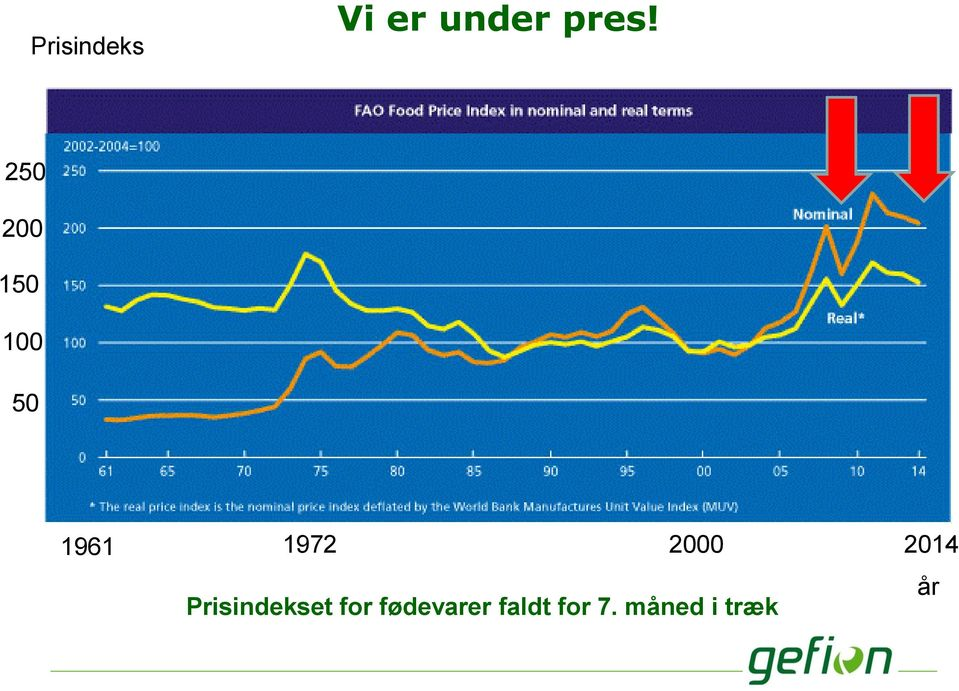 2000 2014 Prisindekset for