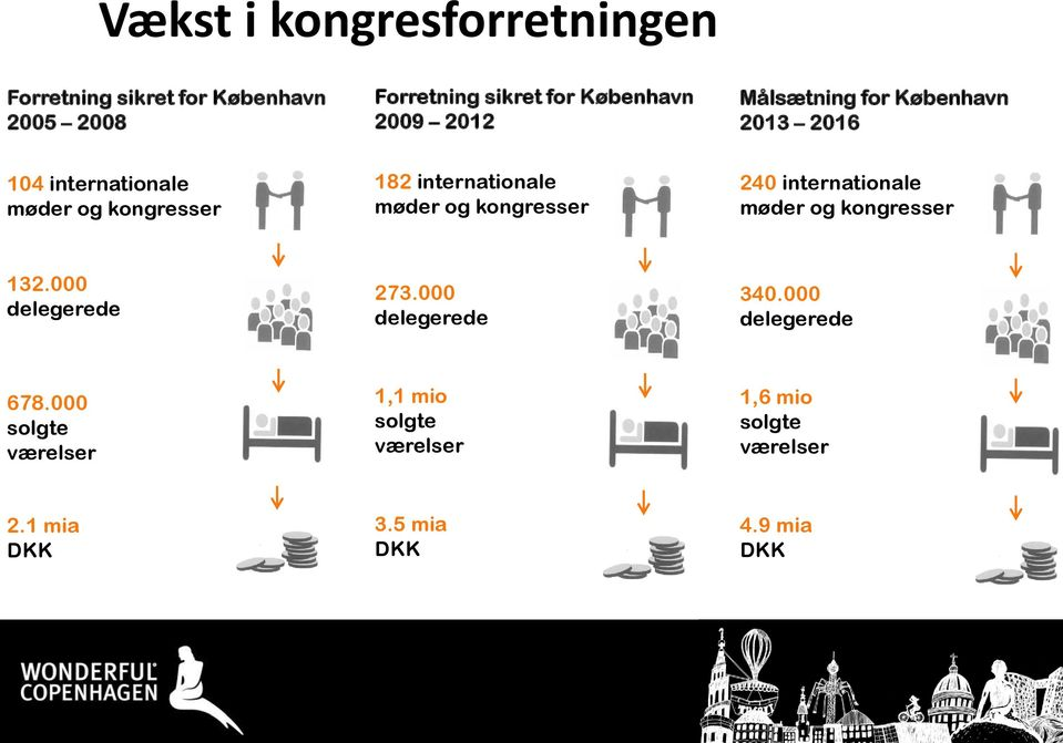 kongresser 240 internationale møder og kongresser 132.000 delegerede 273.000 delegerede 340.