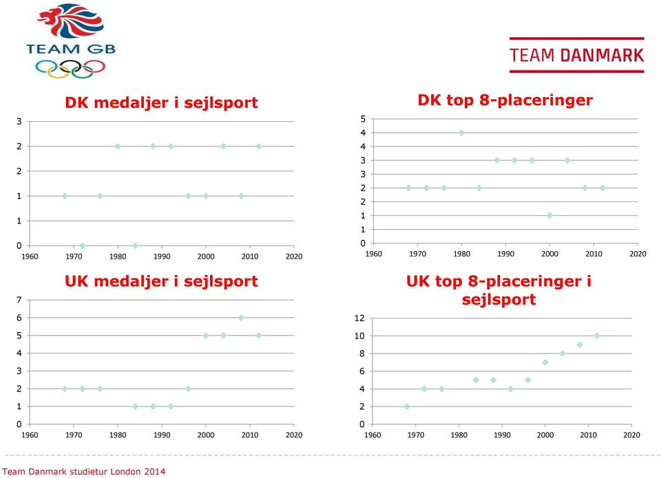 3 1 UK medaljer i sejlsport 1 1 8 6 UK top