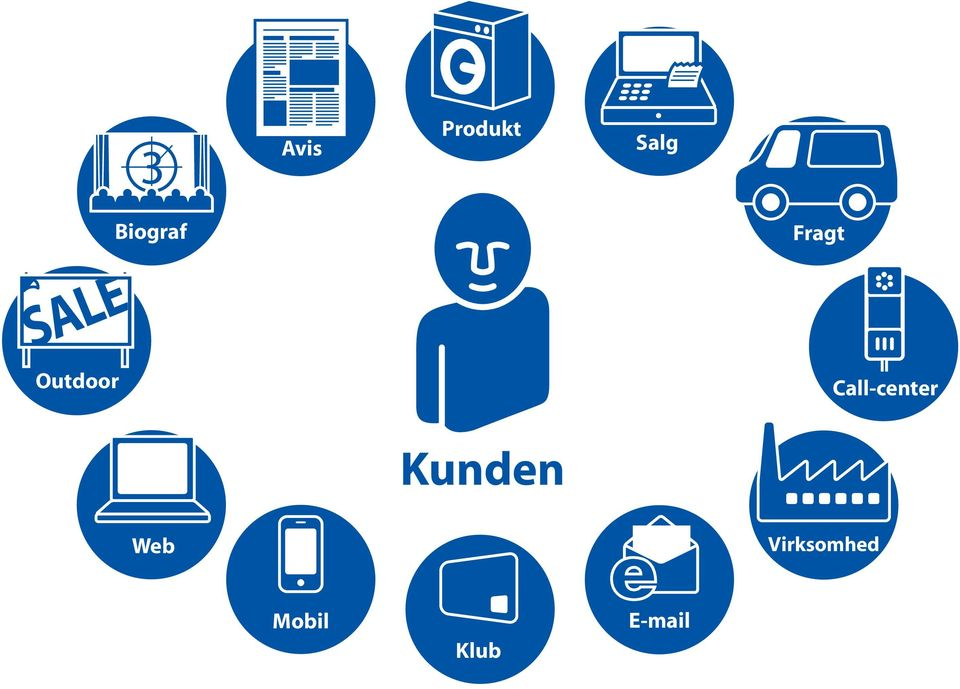 Call-center Kunden Web