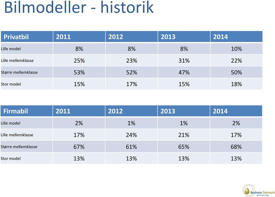 model 15% 17% 15% 18% Firmabil 2011 2012 2013 2014 Lille model 2% 1% 1% 2% Lille