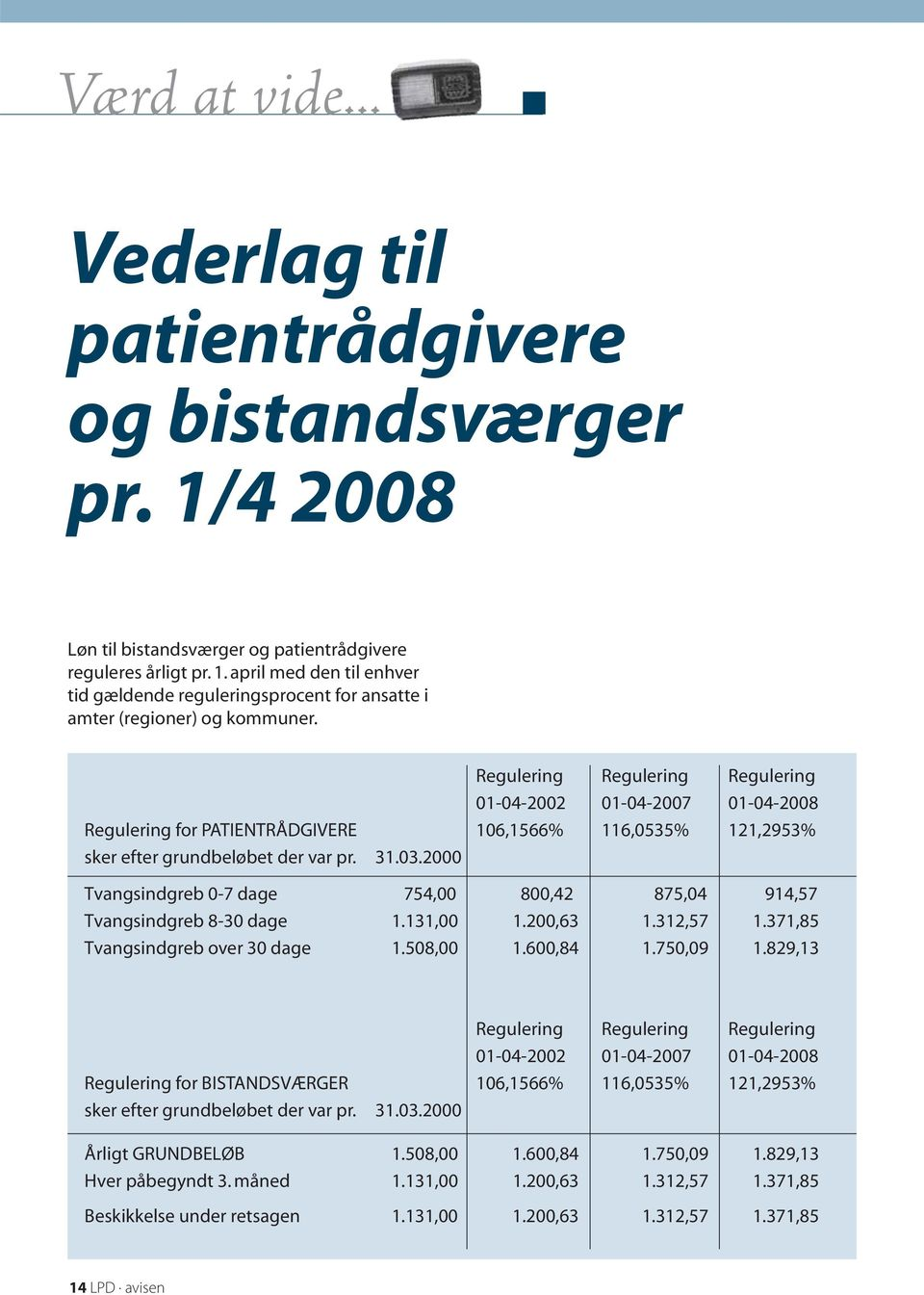 2000 Tvangsindgreb 0-7 dage 754,00 800,42 875,04 914,57 Tvangsindgreb 8-30 dage 1.131,00 1.200,63 1.312,57 1.371,85 Tvangsindgreb over 30 dage 1.508,00 1.600,84 1.750,09 1.
