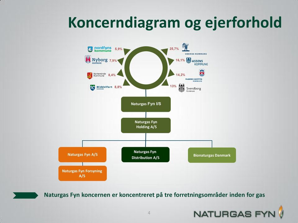 Distribution A/S Bionaturgas Danmark Naturgas Fyn Forsyning A/S