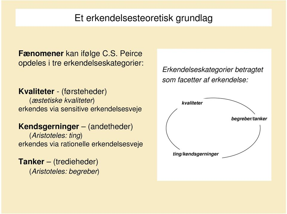 sensitive erkendelsesveje Kendsgerninger (andetheder) (Aristoteles: ting) erkendes via rationelle