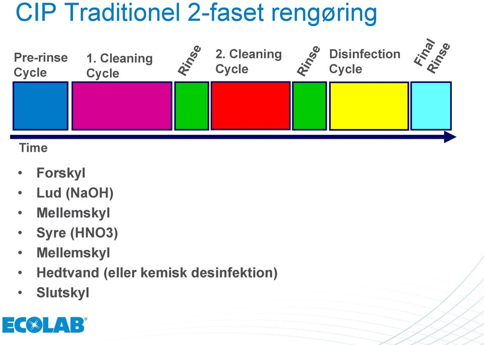 Cleaning Cycle Disinfection Cycle Time Forskyl Lud