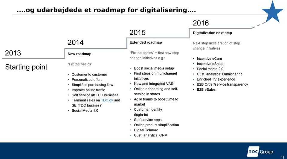 dk and SE (TDC business) Social Media 1.0 2015 Extended roadmap Fix the basics + first new step change