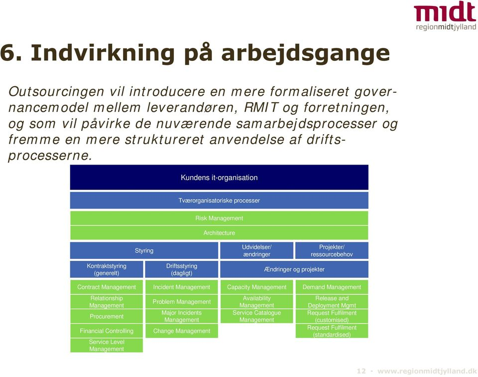 Kundens it-organisation Tværorganisatoriske processer Risk Management Architecture Styring Udvidelser/ ændringer Projekter/ ressourcebehov Kontraktstyring (generelt) Driftsstyring (dagligt) Ændringer