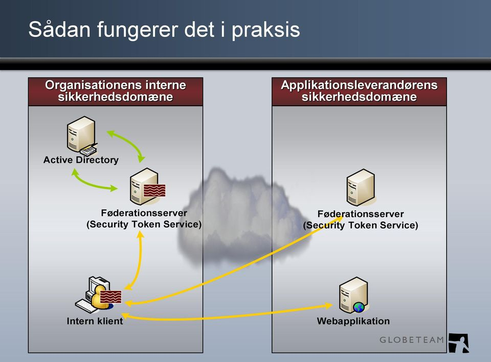 Active Directory Føderationsserver (Security Token Service)