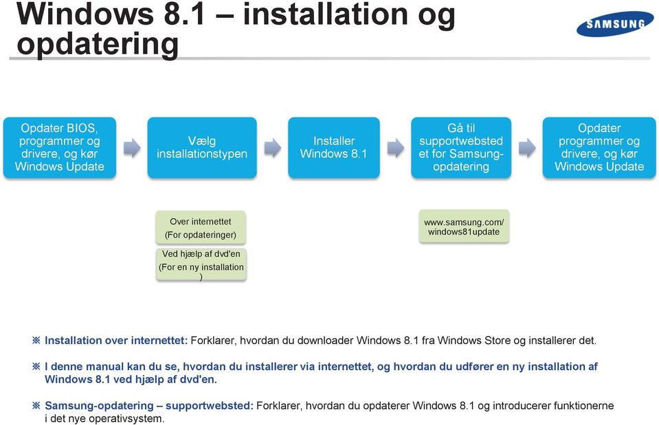 com/ windows81update Ved hjælp af dvd'en (For en ny installation ) Installation over internettet: Forklarer, hvordan du downloader Windows 8.1 fra Windows Store og installerer det.