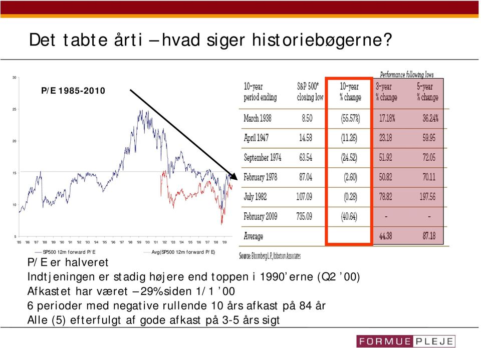 '05 '06 '07 '08 '09 SP500 12m forward P/E Avg(SP500 12m forward P/E) P/E er halveret Indtjeningen er stadig