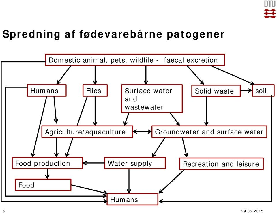 waste soil Agriculture/aquaculture Groundwater and surface water Food