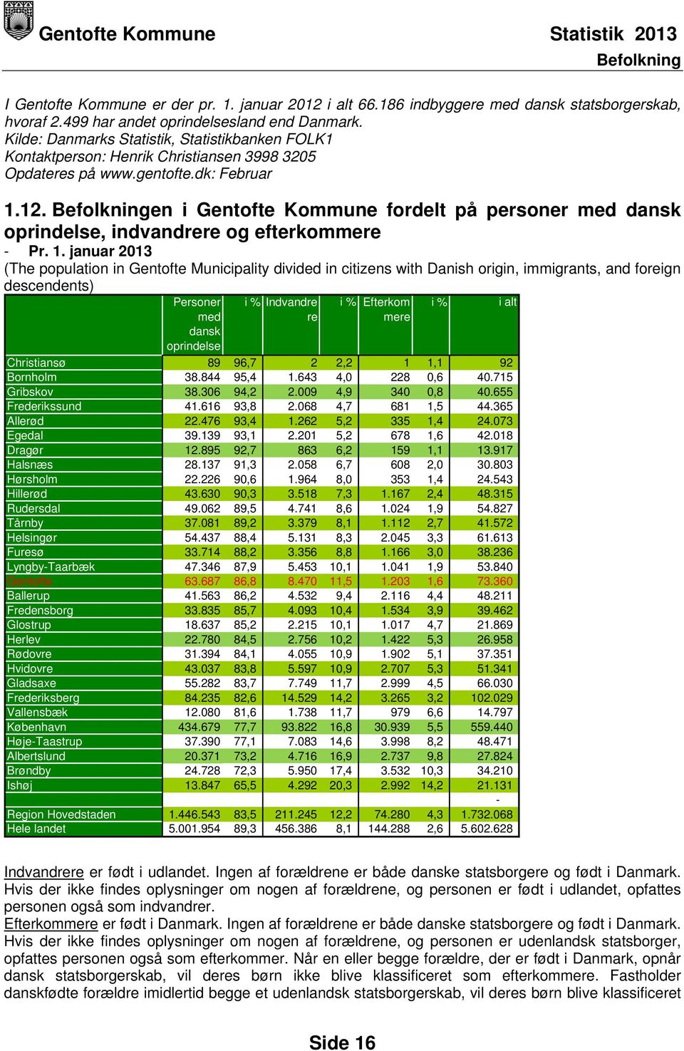 1. januar 2013 (The population in Gentofte Municipality divided in citizens with Danish origin, immigrants, and foreign descendents) Personer med dansk oprindelse i % Indvandre i % Efterkom i % re