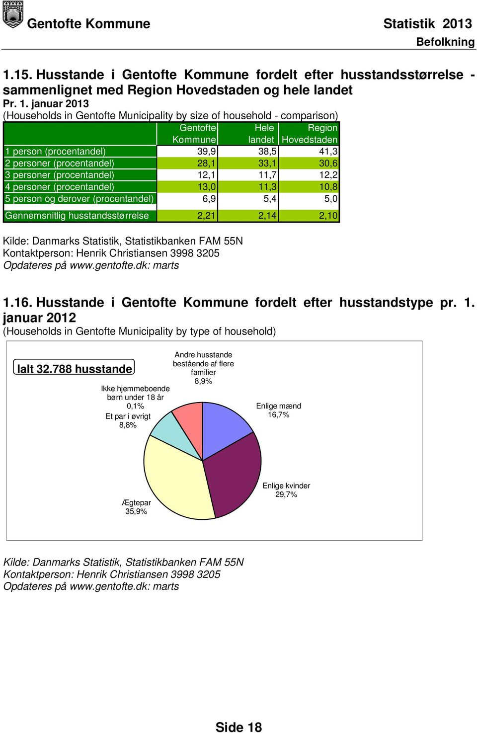 januar 2013 (Households in Gentofte Municipality by size of household - comparison) Gentofte Hele Region Kommune landet Hovedstaden 1 person (procentandel) 39,9 38,5 41,3 2 personer (procentandel)