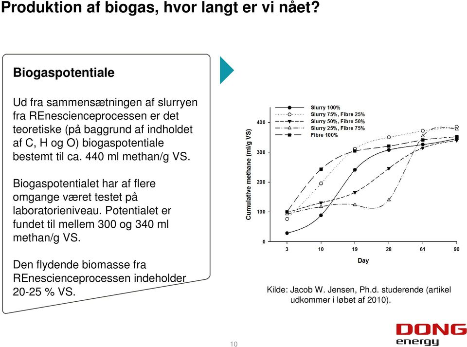 og O) biogaspotentiale bestemt til ca. 440 ml methan/g VS.