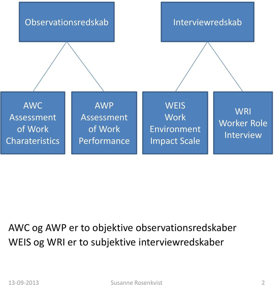 Environment Impact Scale WRI Worker Role Interview AWC og AWP er to