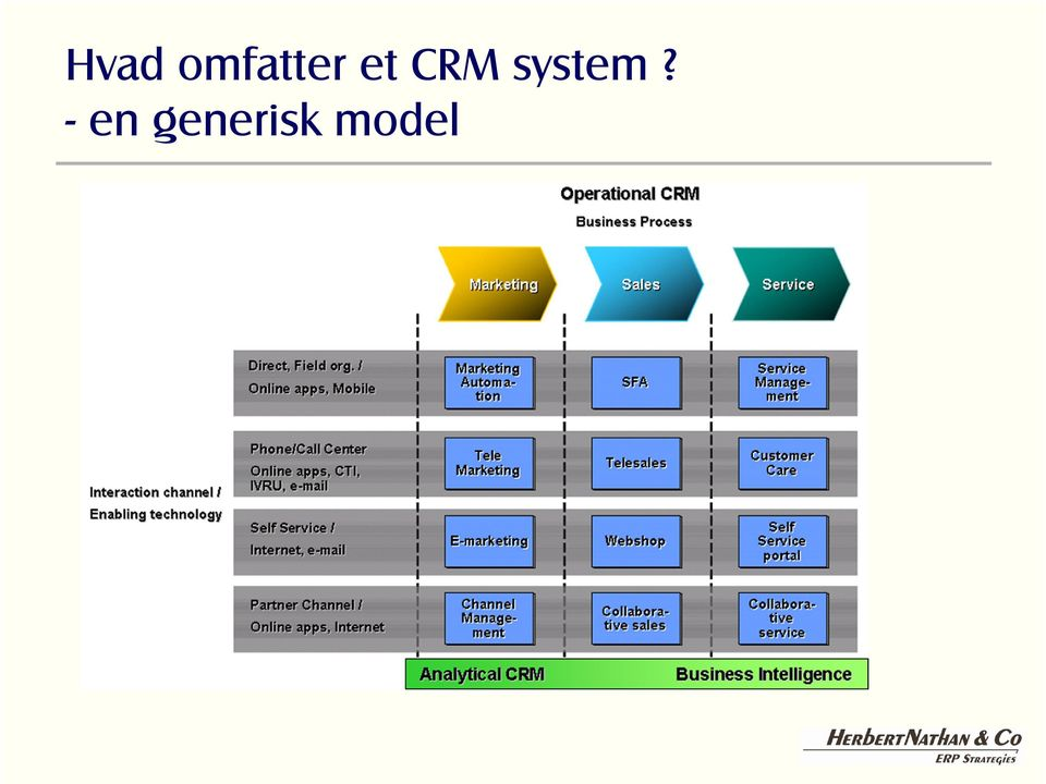CRM system?