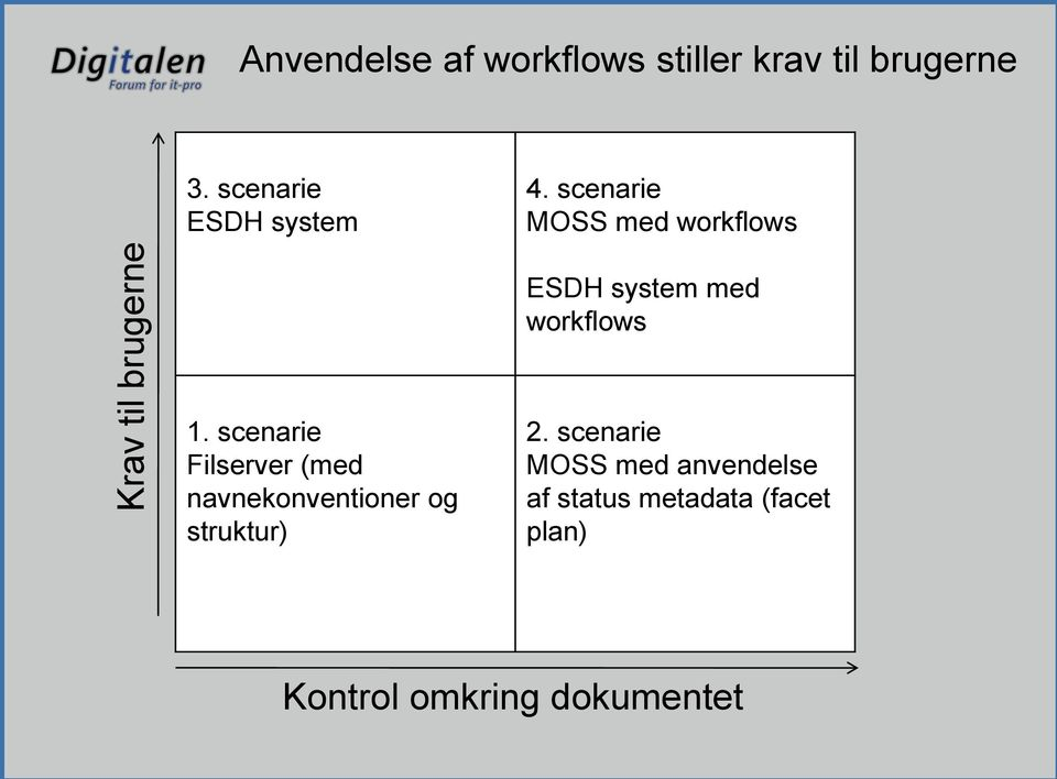 scenarie MOSS med workflows ESDH system med workflows 1.