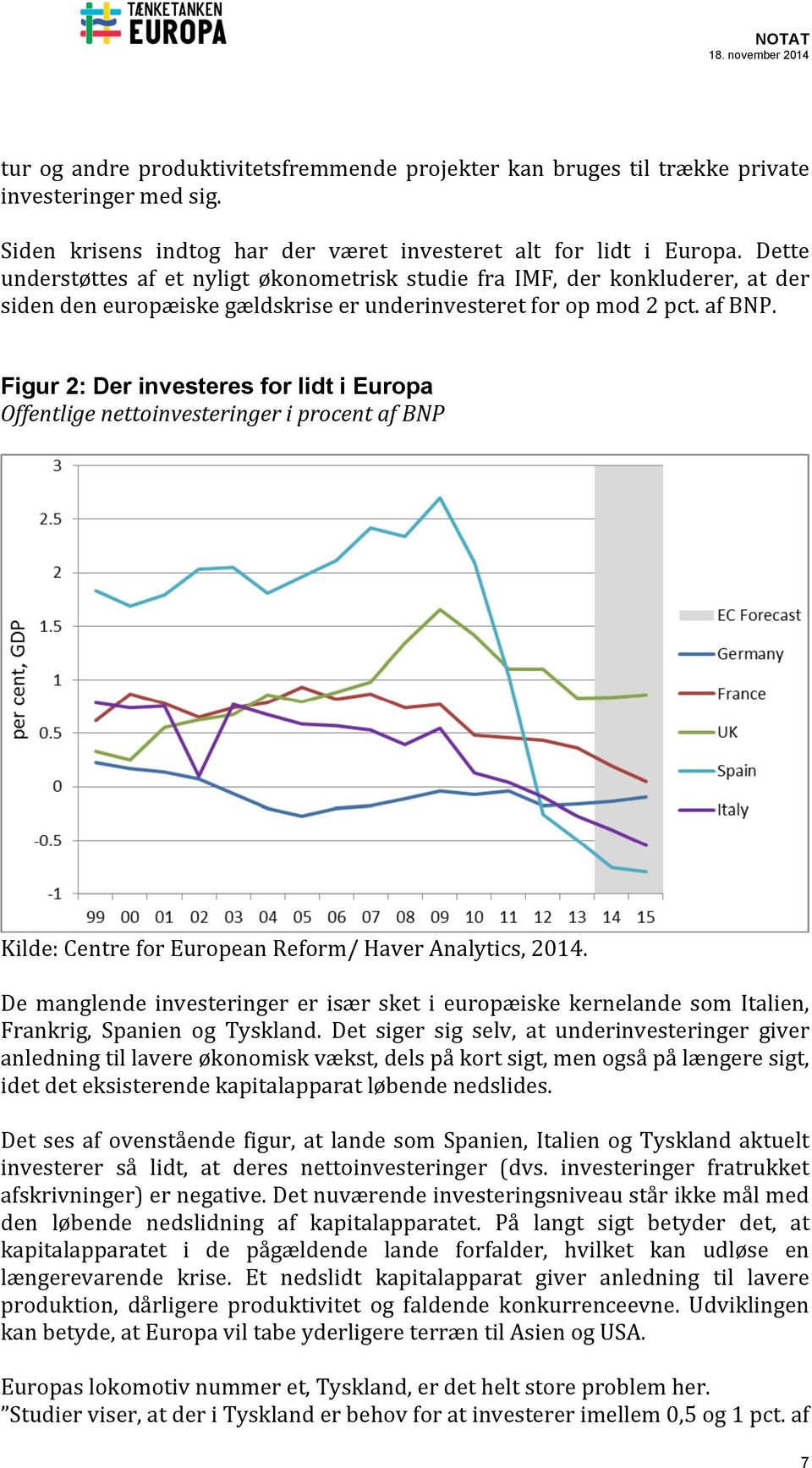 Figur 2: Der investeres for lidt i Europa Offentlige nettoinvesteringer i procent af BNP Kilde: Centre for European Reform/ Haver Analytics, 2014.
