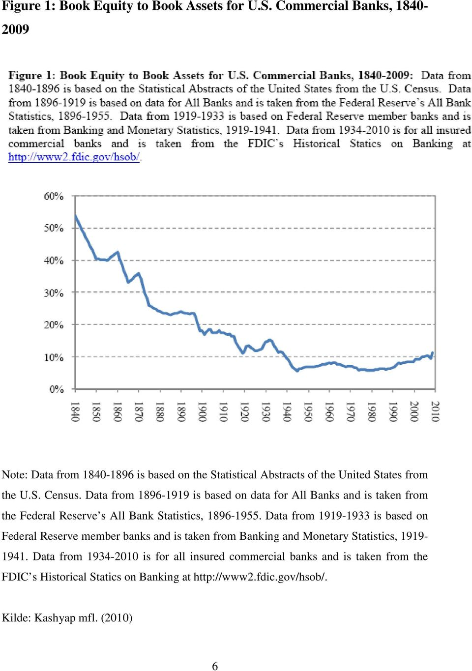 Data from 1896-1919 is based on data for All Banks and is taken from the Federal Reserve s All Bank Statistics, 1896-1955.