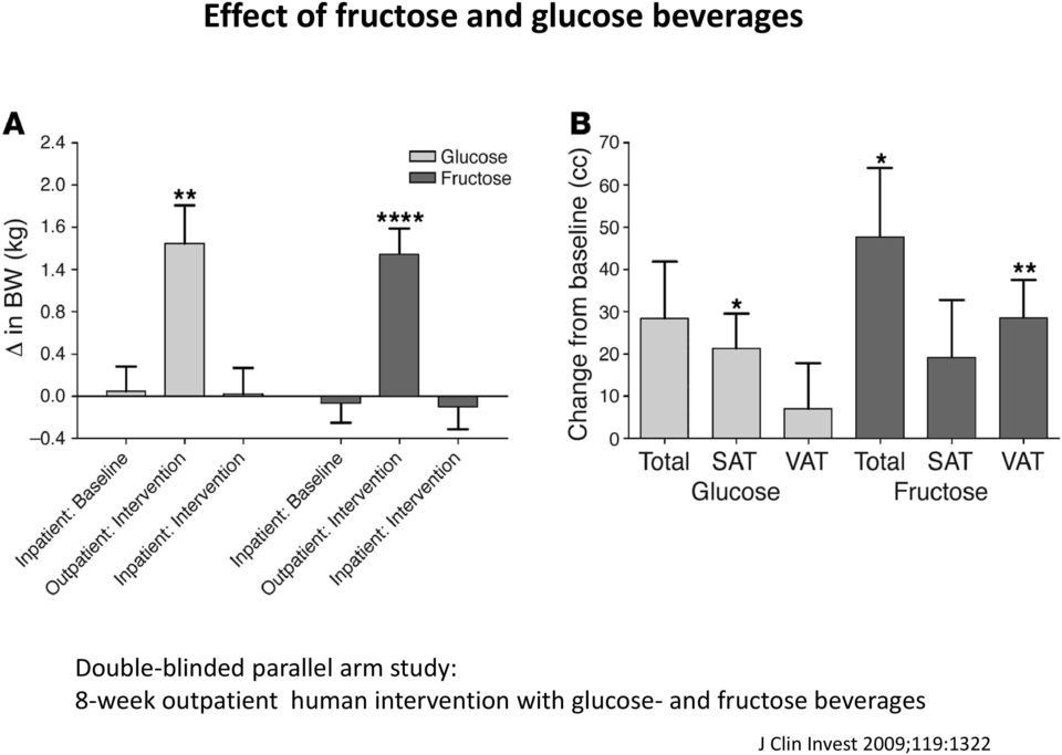 outpatient human intervention with glucose-