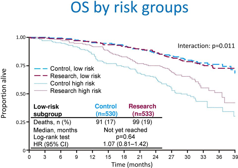 Control Research subgroup (n=530) (n=533) Deaths, n (%) 91 (17) 99 (19) Median, months Not