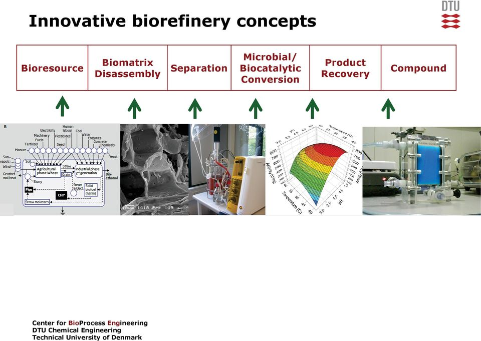 Separation Microbial/ Biocatalytic