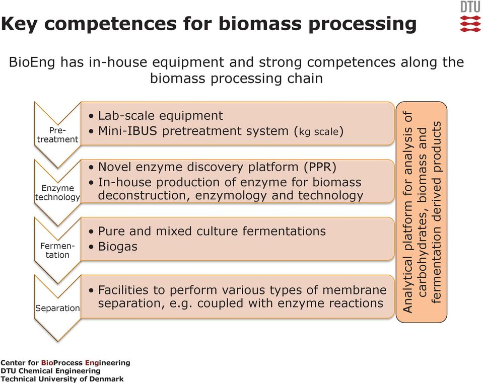production of enzyme for biomass deconstruction, enzymology and technology Pure and mixed culture fermentations Biogas Facilities to perform various