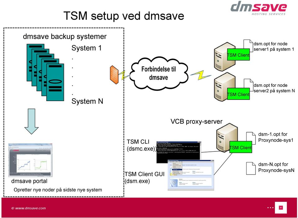opt for node server2 på system N TSM CLI (dsmc.exe)) VCB proxy-server TSM Client dsm-1.