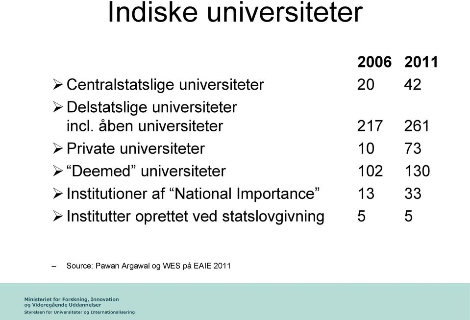 åben universiteter 217 261 Private universiteter 10 73 Deemed universiteter
