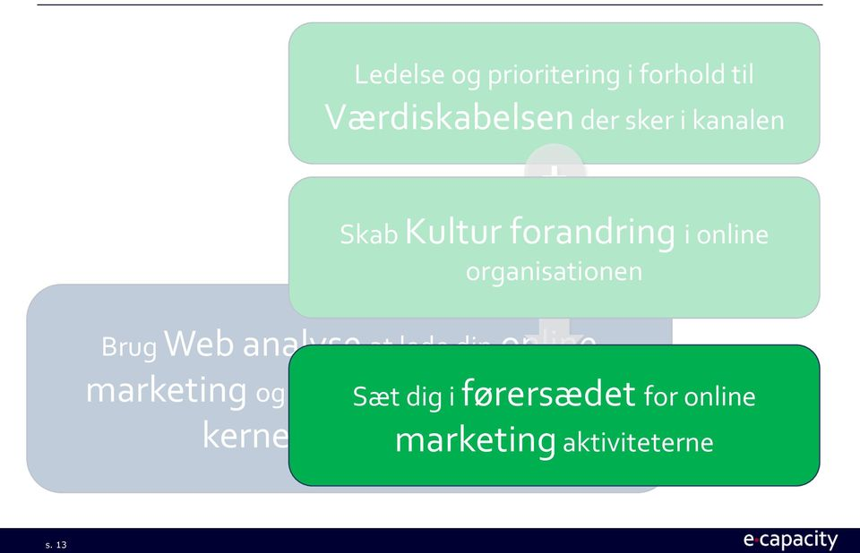 analyse at lede din online marketing og sikre maksimal bidrag til